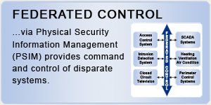 Federated Control
